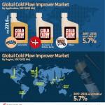 global-cold-flow-improver-market-infographic-plaza