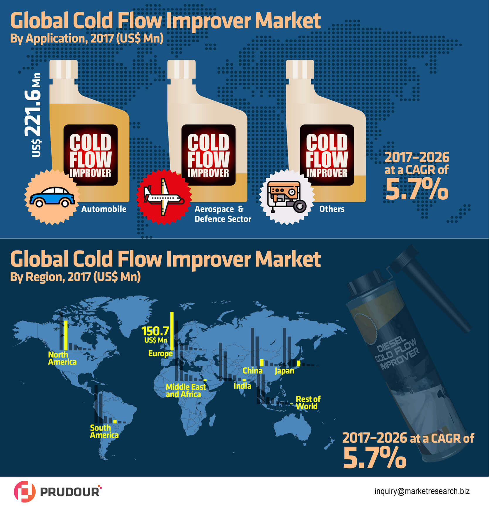global-cold-flow-improver-market-infographic-plaza