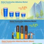 global-construction-adhesives-market-infographic-plaza