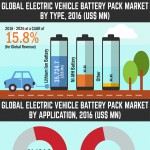 global-electric-vehicle-battery-pack-market-Infographic-plaza
