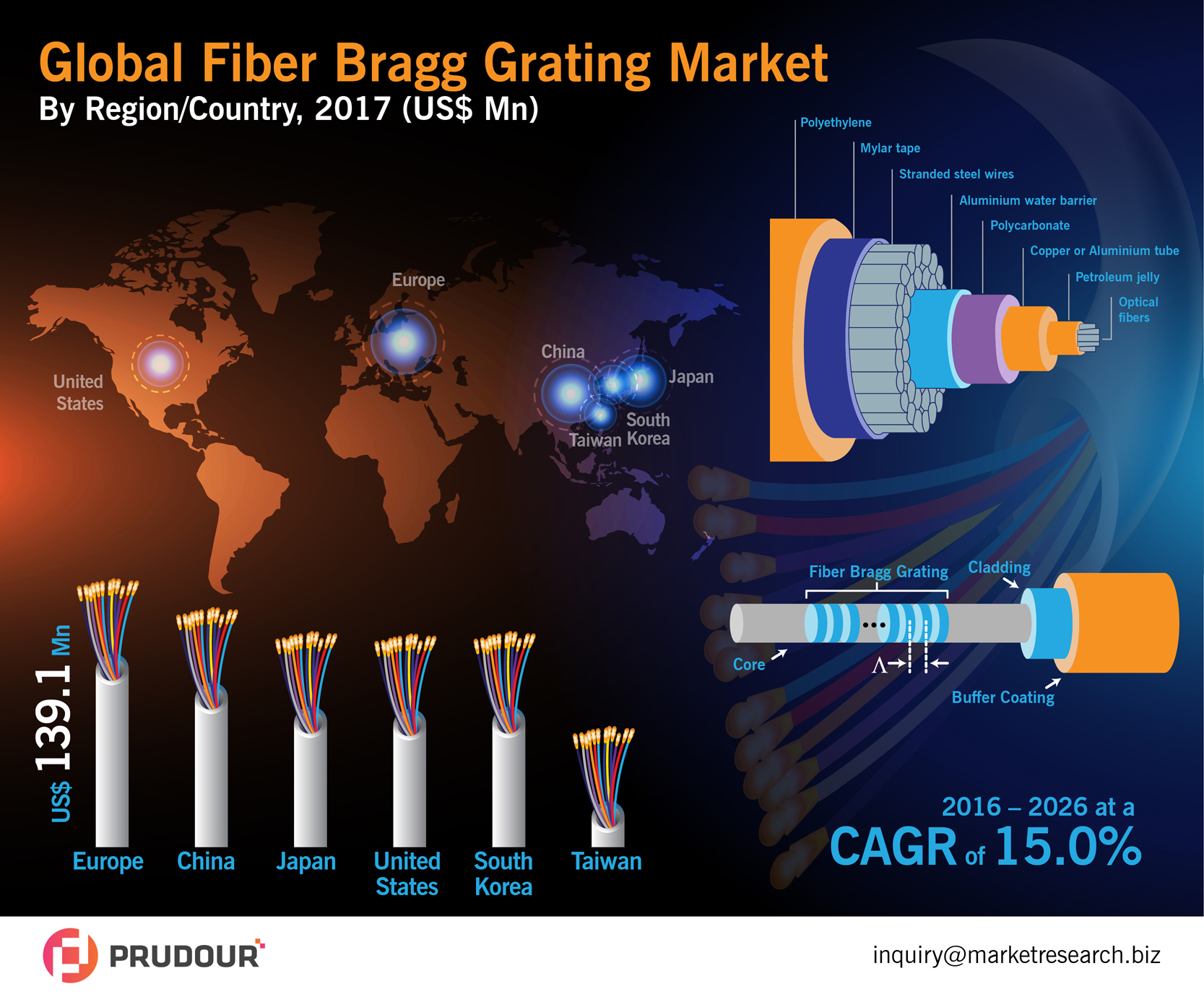 global-fiber-bragg-grating-market-infographic-plaza