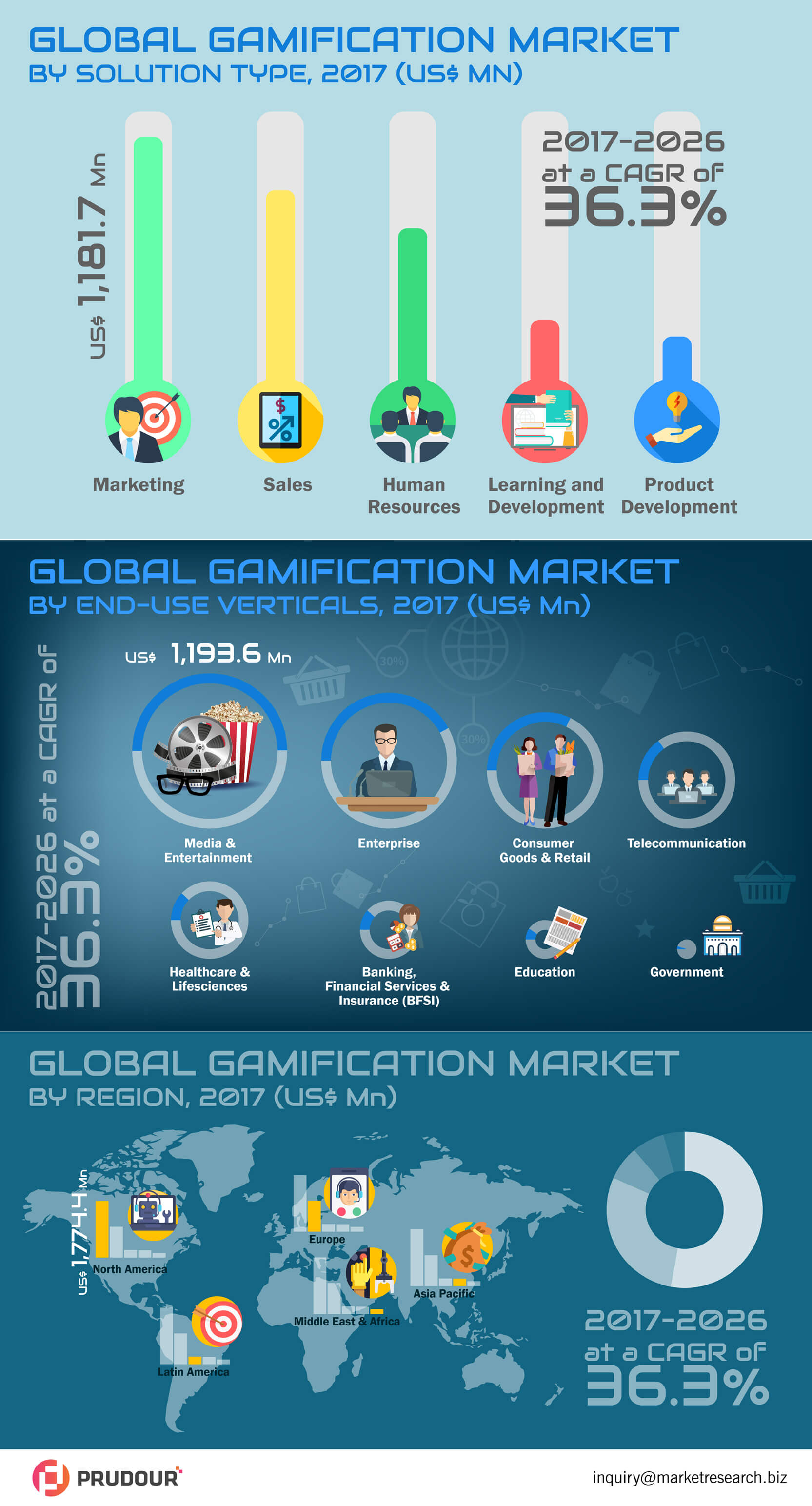 global-gamification-market-infographic-plaza