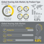 global-hearing-aids-market-infographic-infographic-plaza