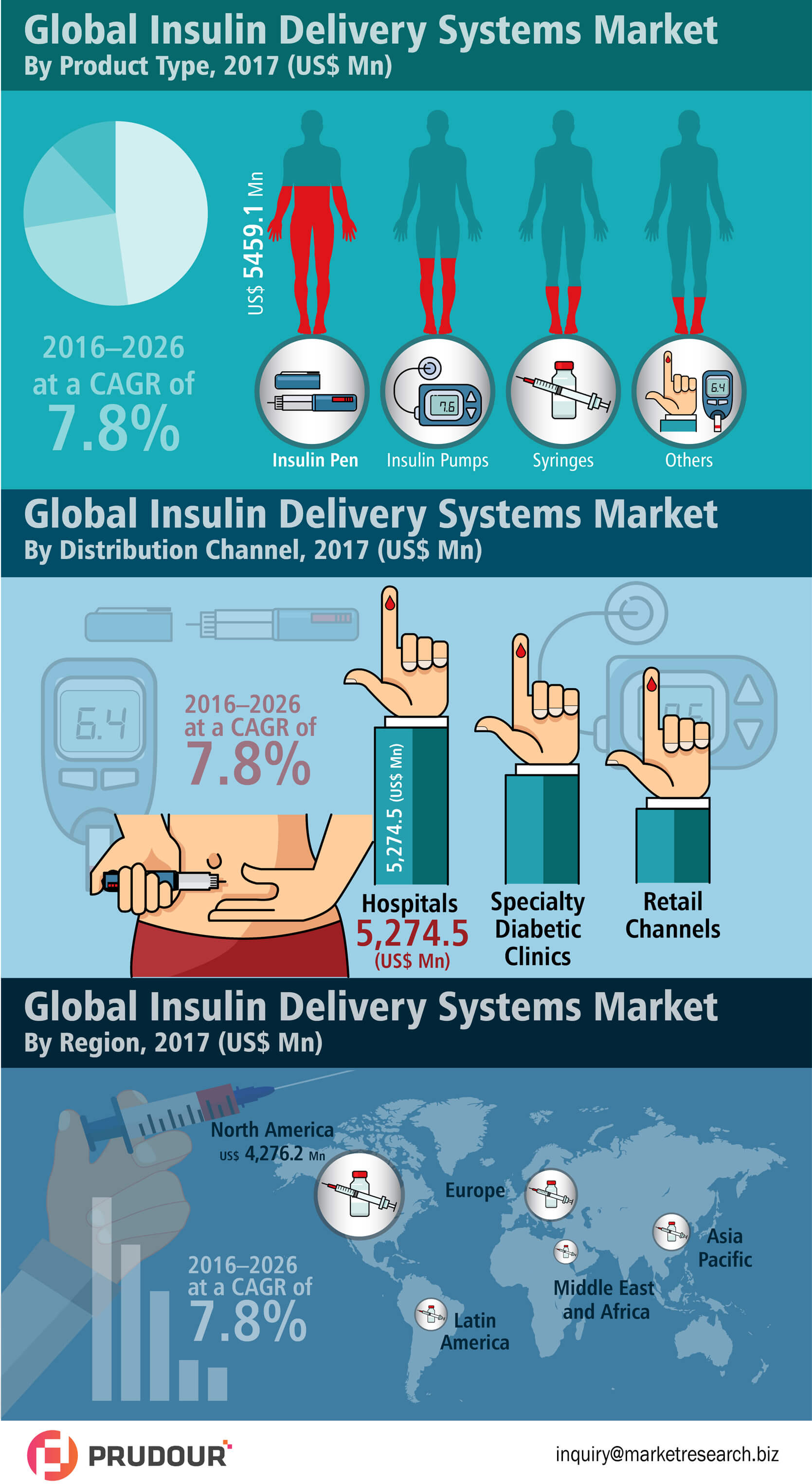 global-insulin-delivery-systems-market-infographic-plaza