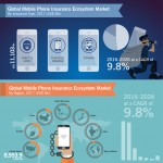 global-mobile-phone-insurance-ecosystem-market-infographic-plaza