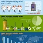 global-nitrogen-gas-springs-market-infographic-plaza