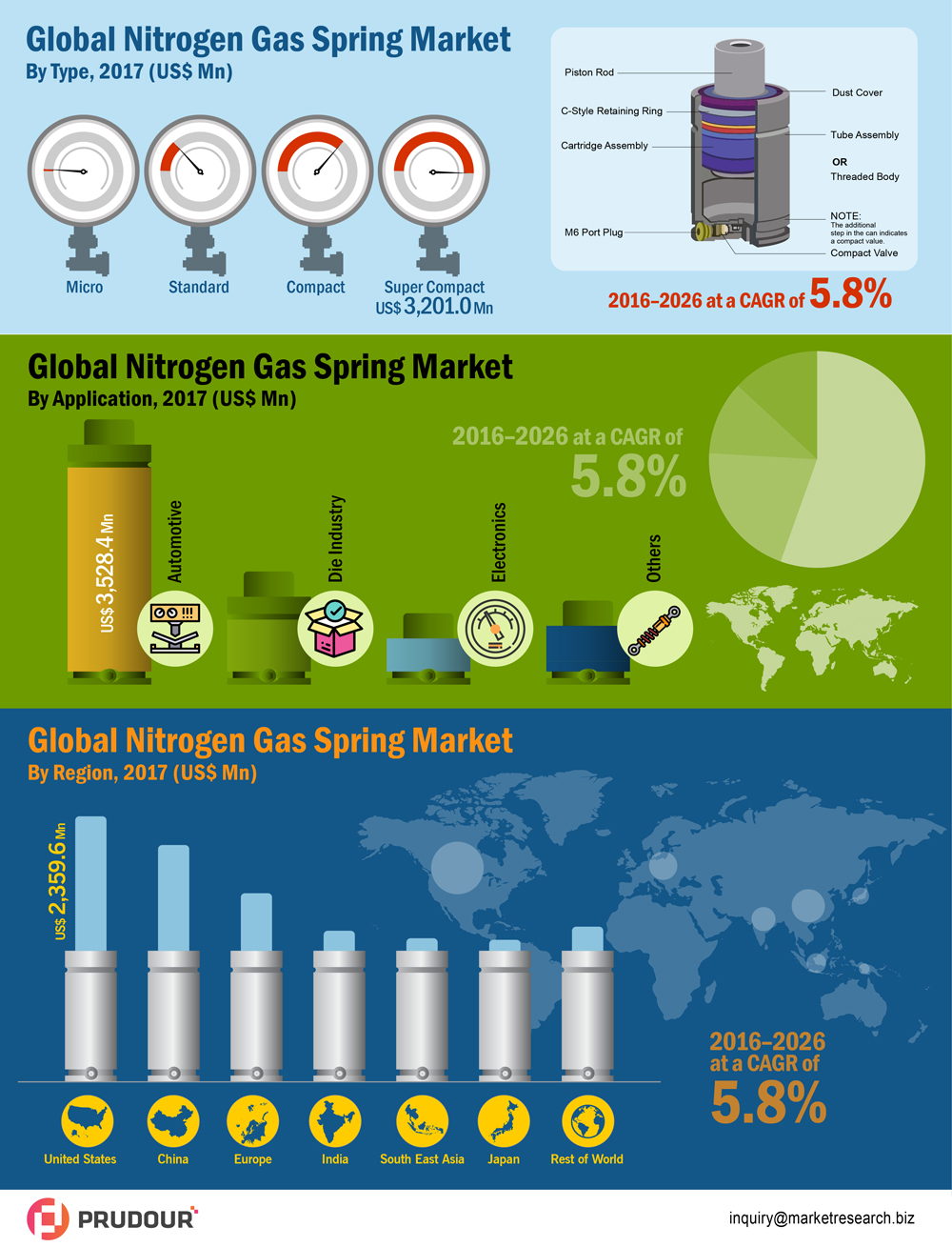 global-nitrogen-gas-springs-market-infographic-plaza