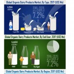 global-organic-dairy-products-market-infographic-plaza