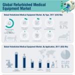 global-refurbished-medical-equipment-market-infographic-plaza