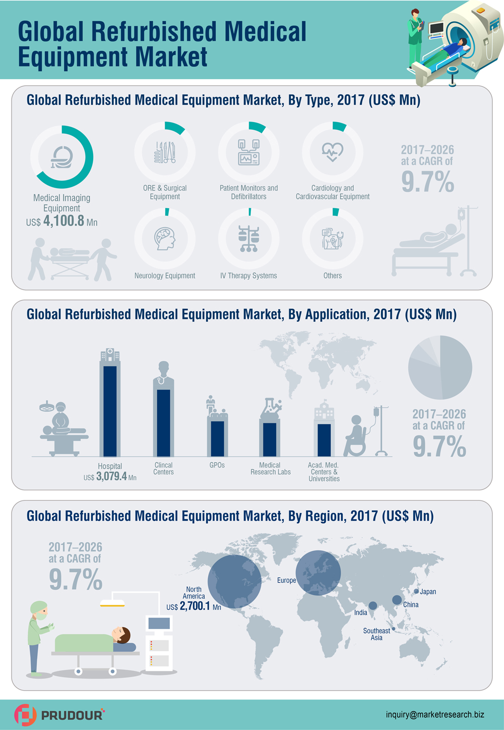 global-refurbished-medical-equipment-market-infographic-plaza