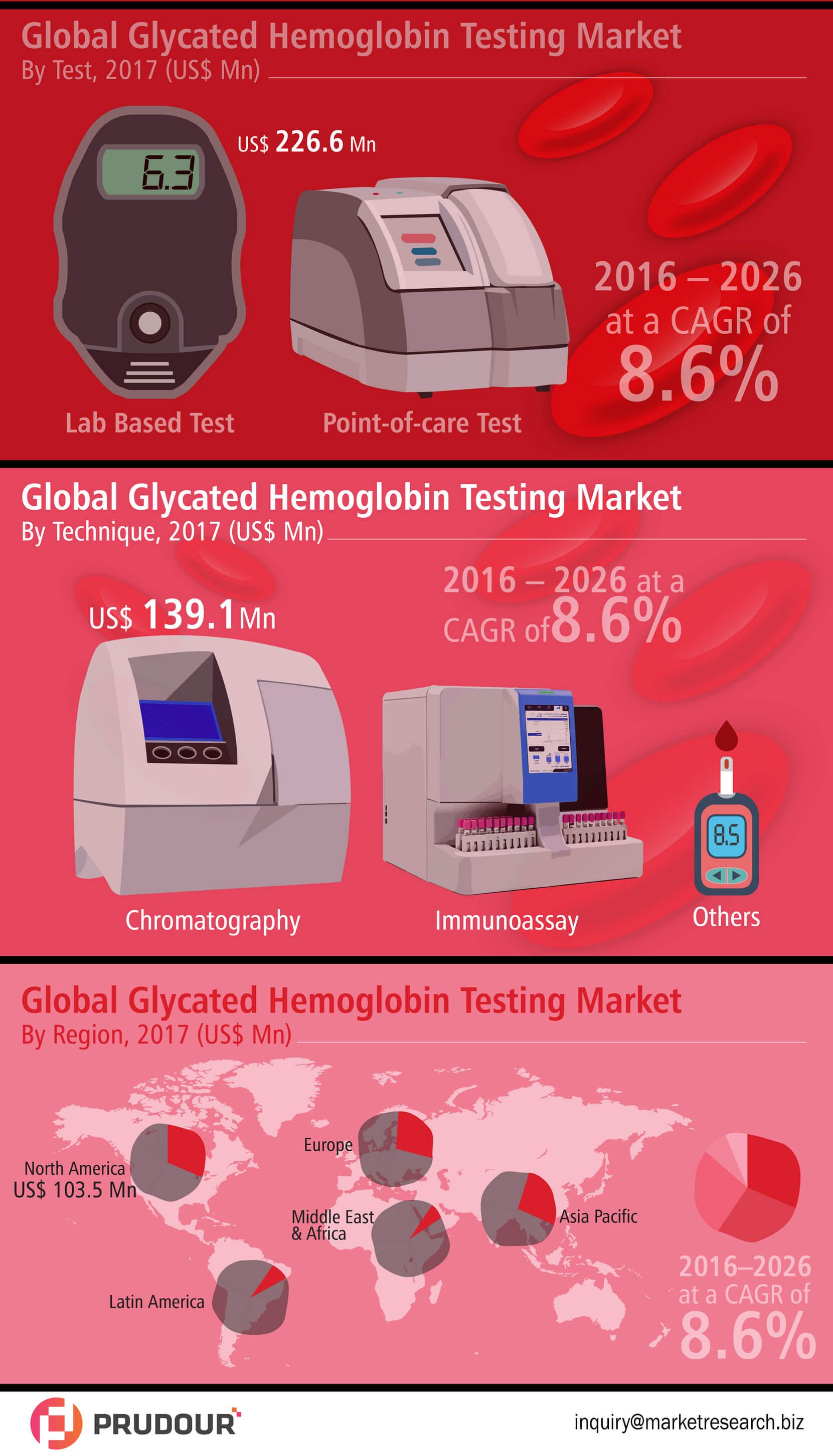 glycated-hemoglobin-testing-market-infographic-plaza