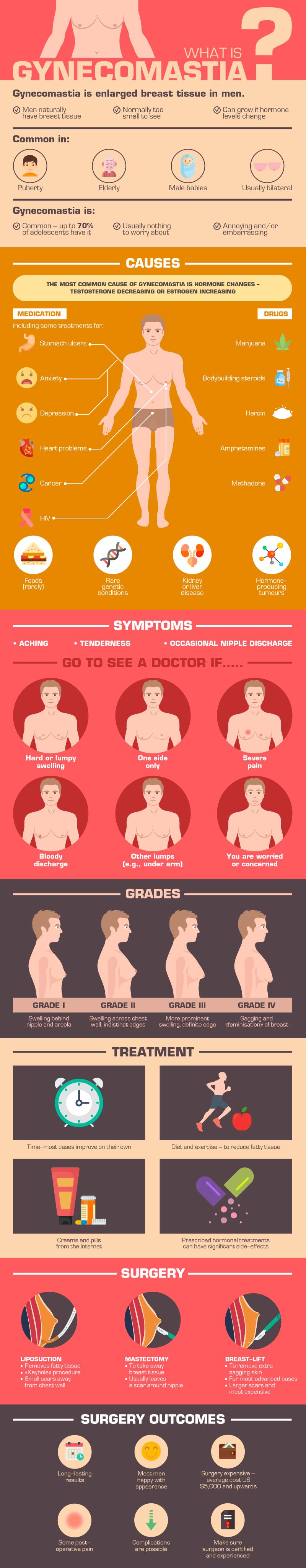 gynecomastia-infographic-plaza