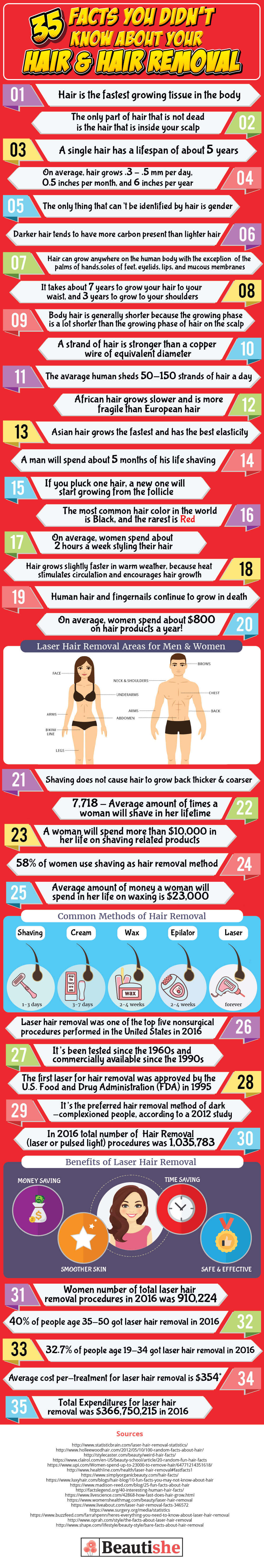 35 Facts about Hair and Hair Removal