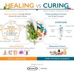 healing-vs-curing-micrographic-plaza
