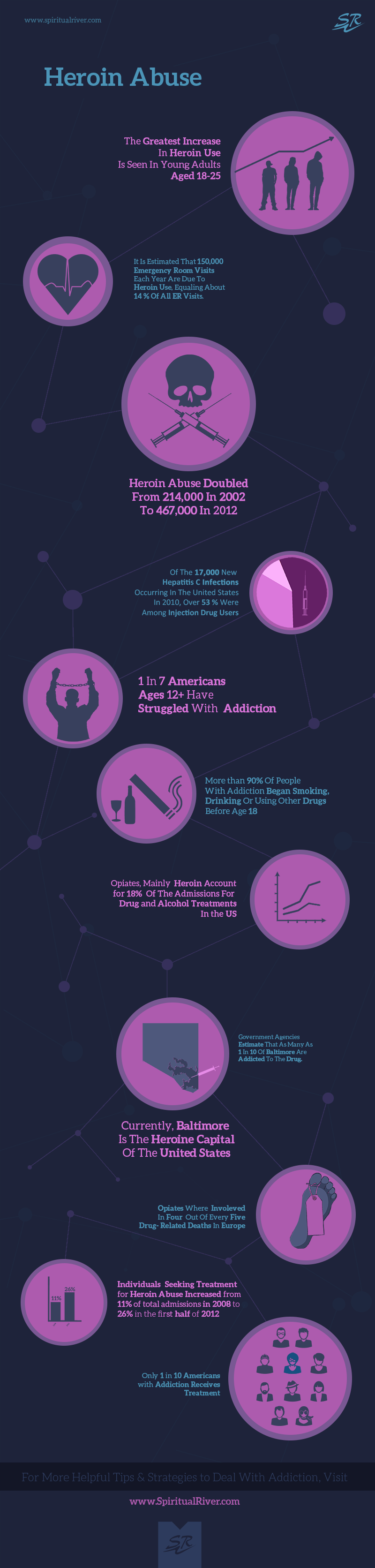 heroin-addiction-abuse-infographic