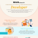 hiring-developer-checklist-infographic-plaza