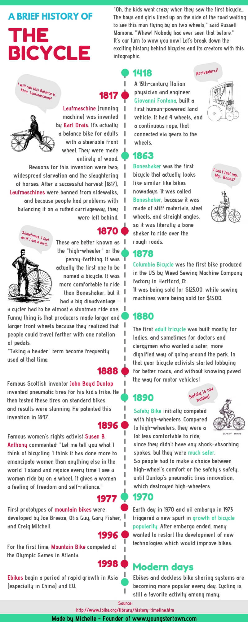 history-of-bicycles-timeline-infographic-plaza
