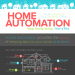 home-automation-costs-infographic-plaza