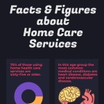 home-care-services-facts-figures-infographic-plaza