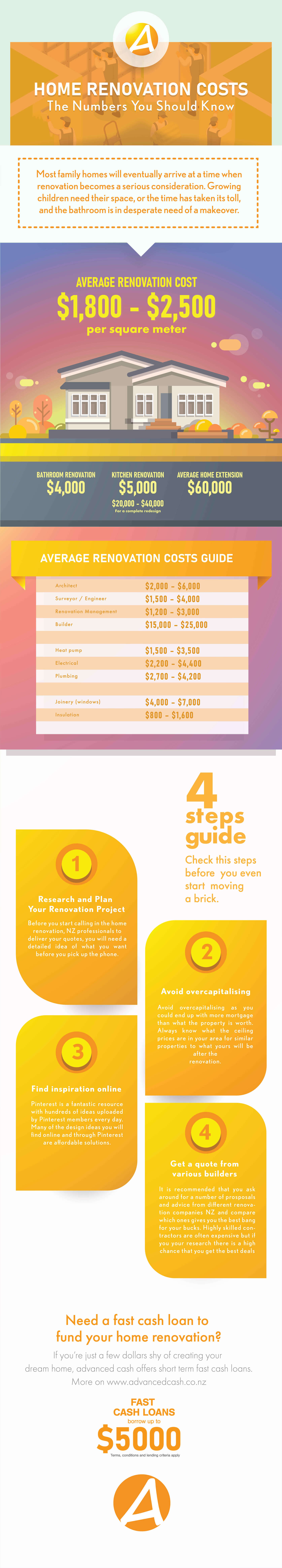 home-renovation-cost-infographic-plaza