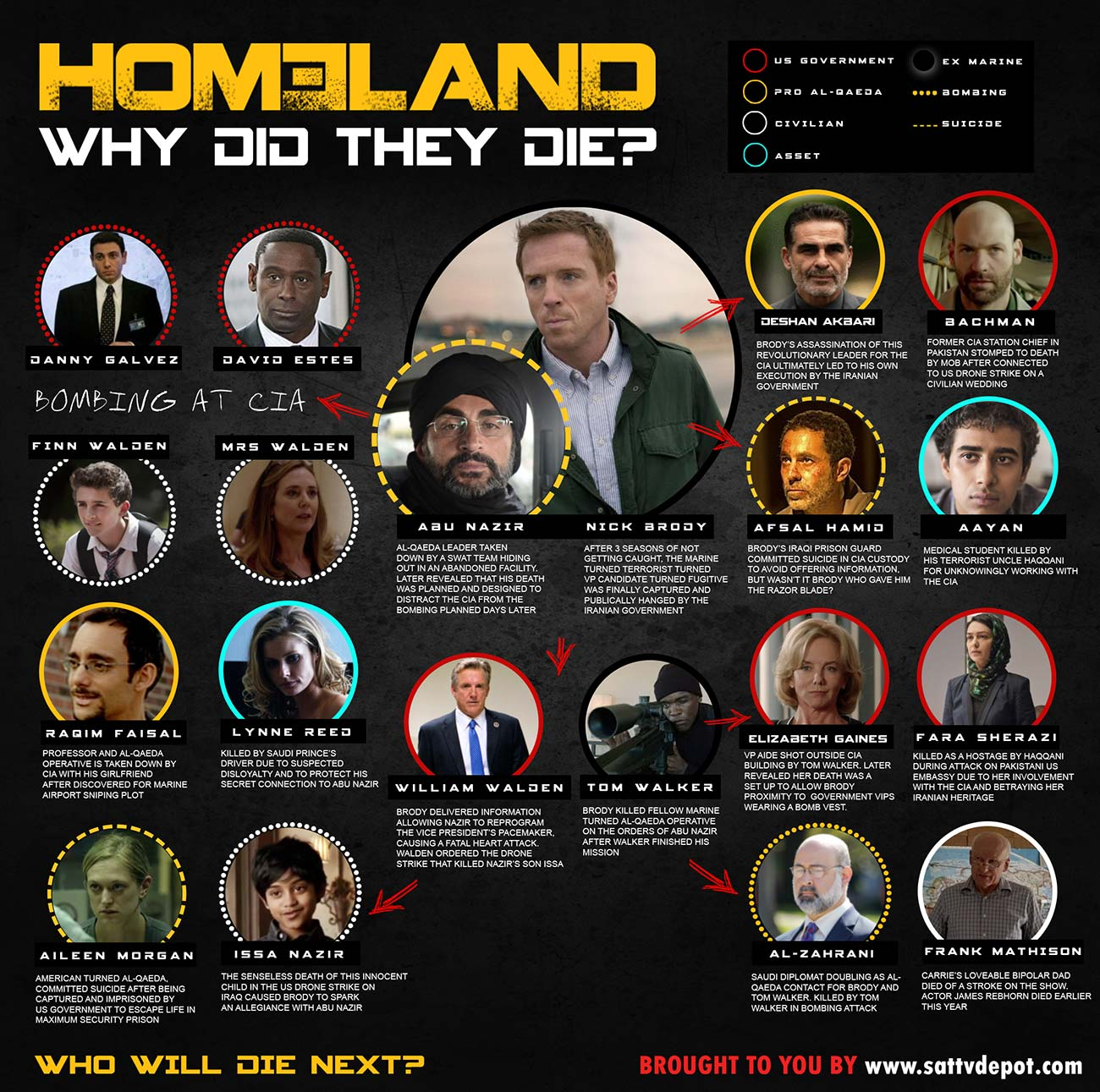 Homeland Death Chart: Why Did They Die?