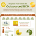 hospitals-turn-bolt-on-outsourced-rcm-infographic-plaza