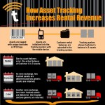 how-asset-tracking-increases-rental-revenue-infographic-plaza