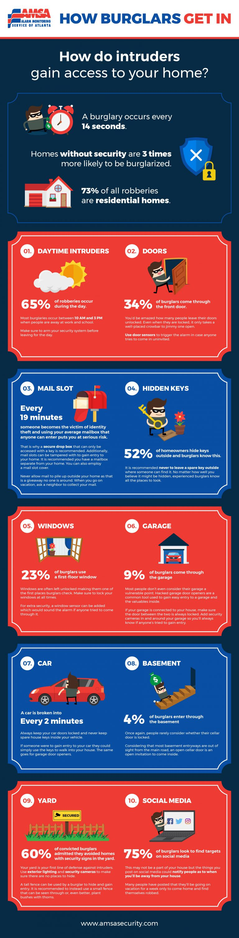 how-burglars-get-in-infographic-plaza