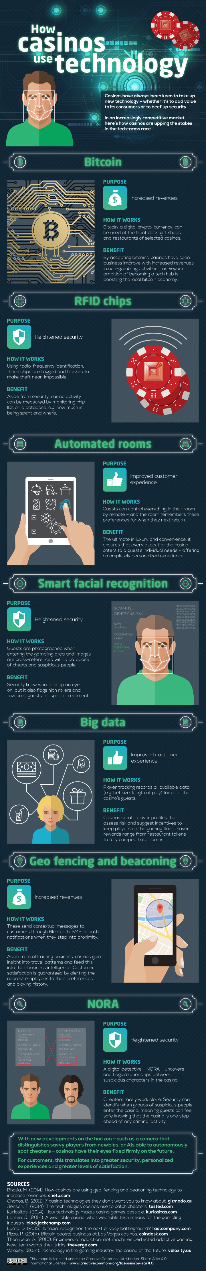 how-casinos-use-technology-infographic