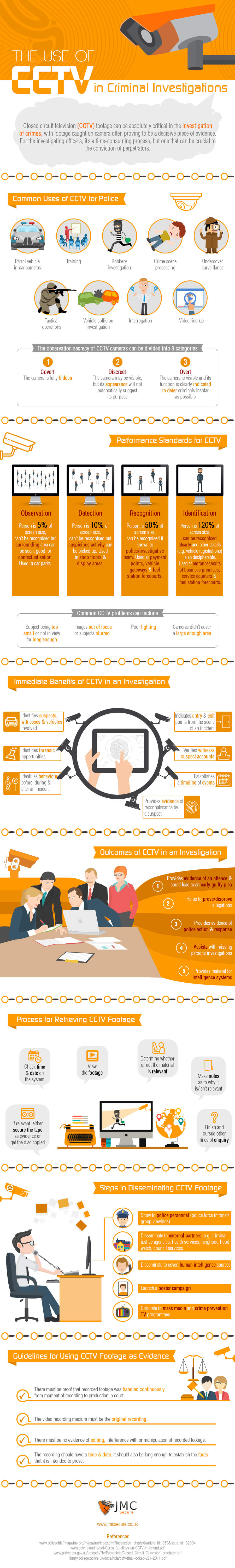 How CCTV is used in Criminal Investigations
