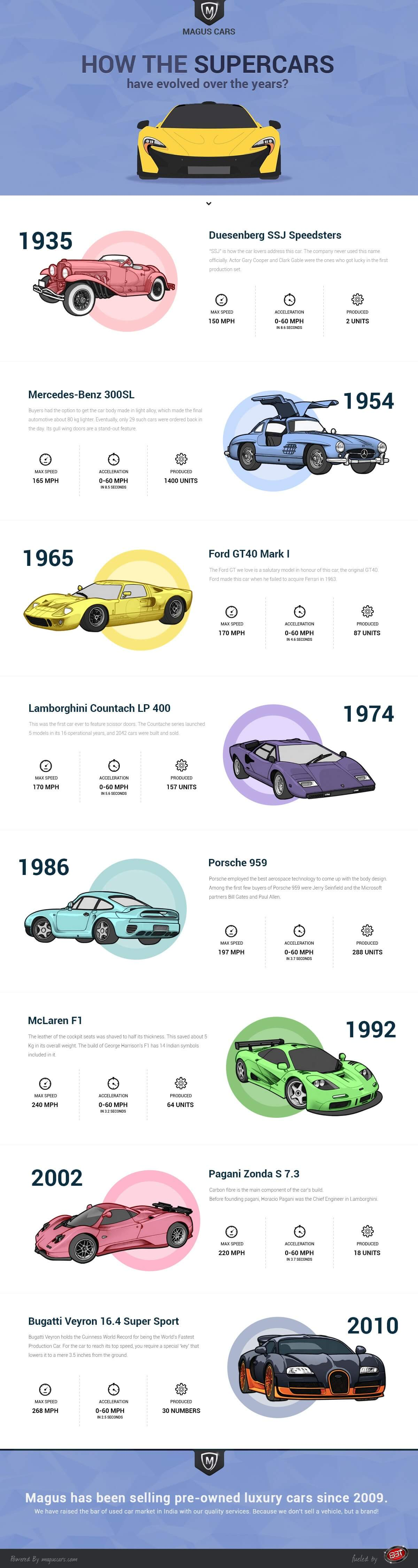 how-the-supercars-have-evolved-over-the-years-infographic