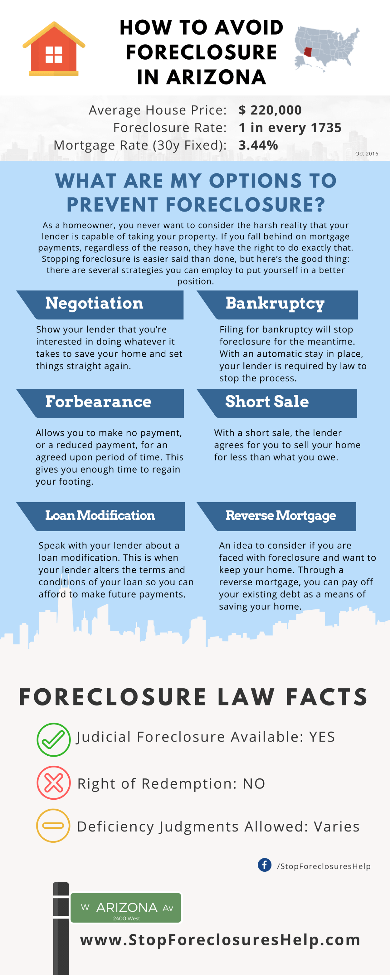 how-to-avoid-foreclosure-in-arizona-infographic-plaza