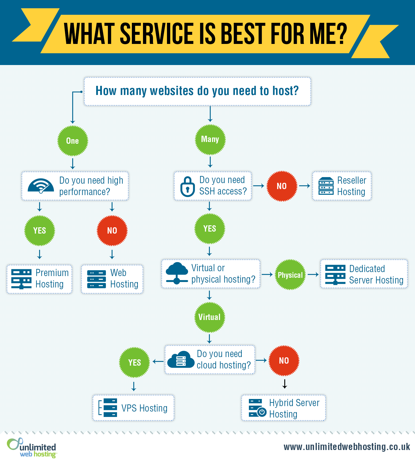how-to-choose-hosting-infographic-plaza