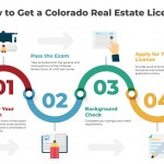 how-to-get-a-colorado-real-estate-license-infogrpahic-plaza