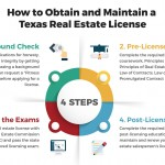 how-to-get-a-texas-real-estate-license-infographic-plaza