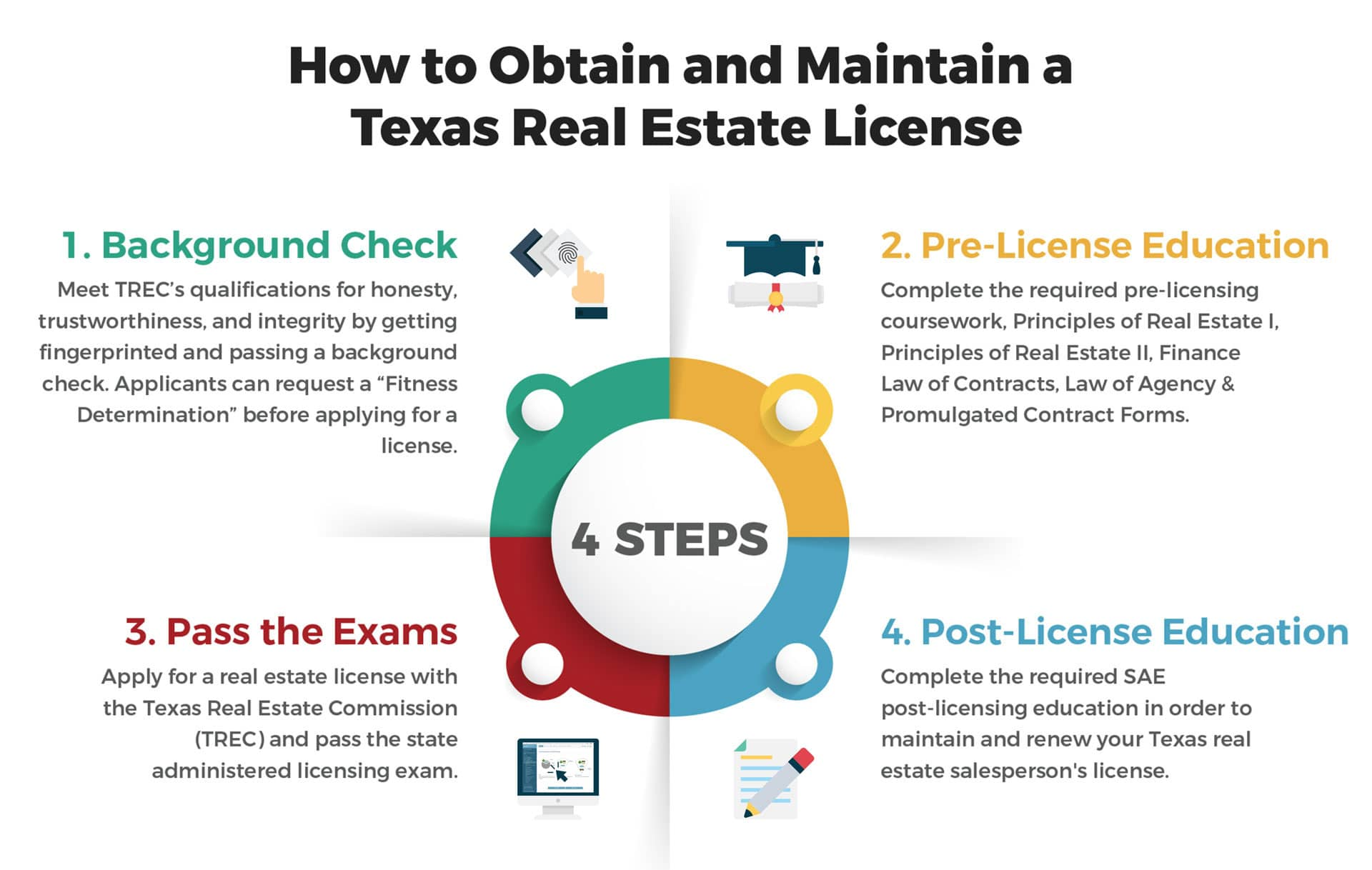 How to Get a Texas Real Estate License