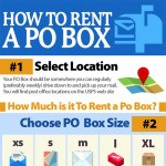 how-to-rent-po-box-infographic-plaza