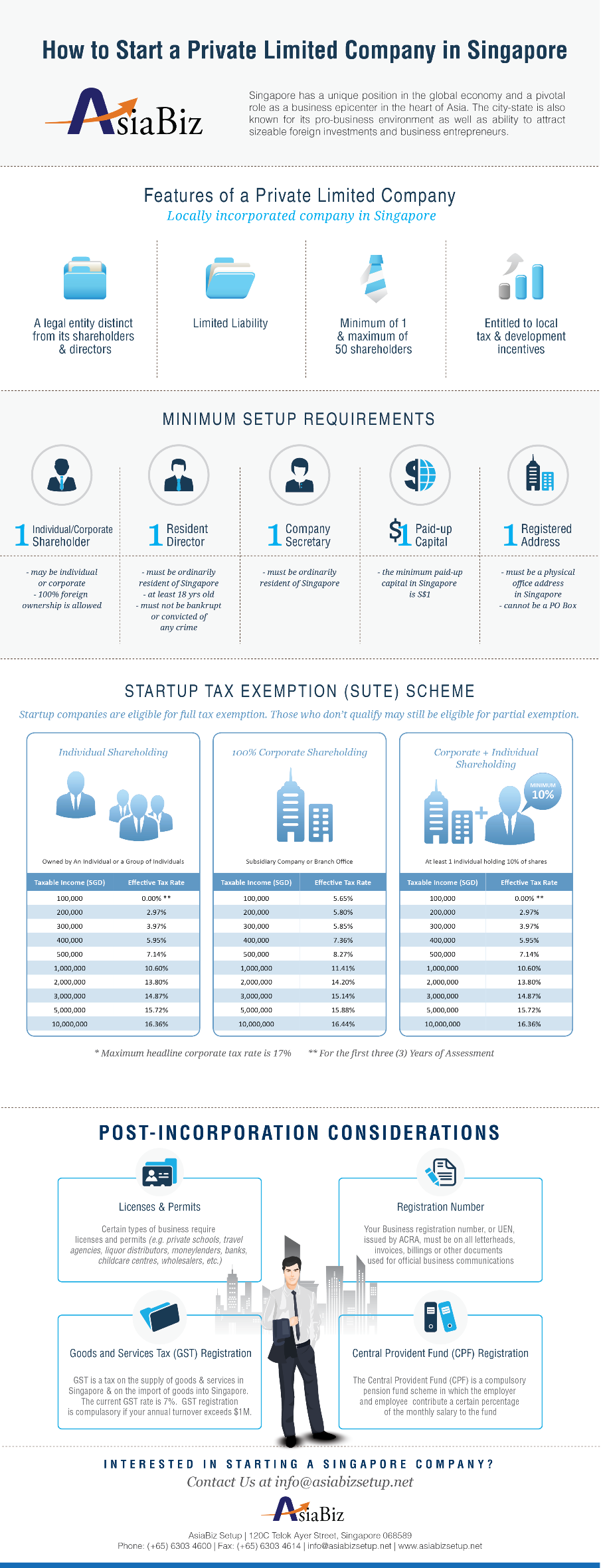 how-to-start-a-private-limited-company-in-singapore-infographic