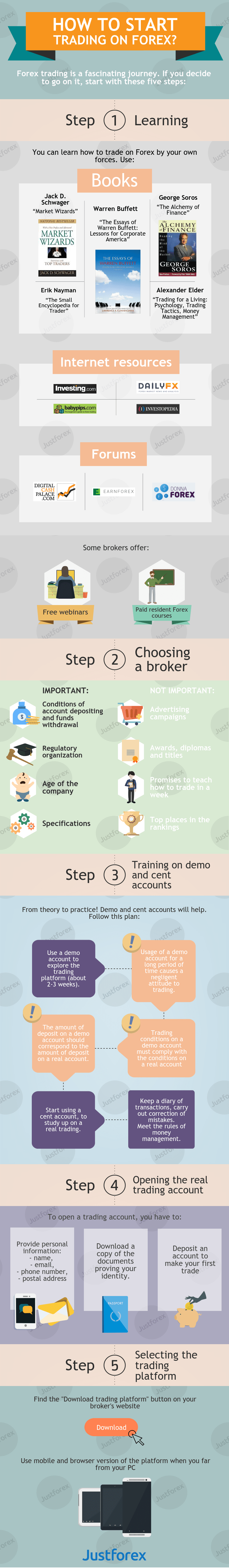how-to-start-trading-on-forex-infographic-plaza