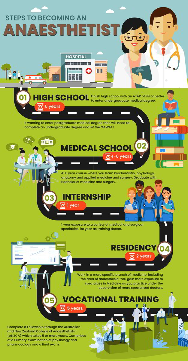 how_do_you_become_an_anaesthetist-infographic-plaza