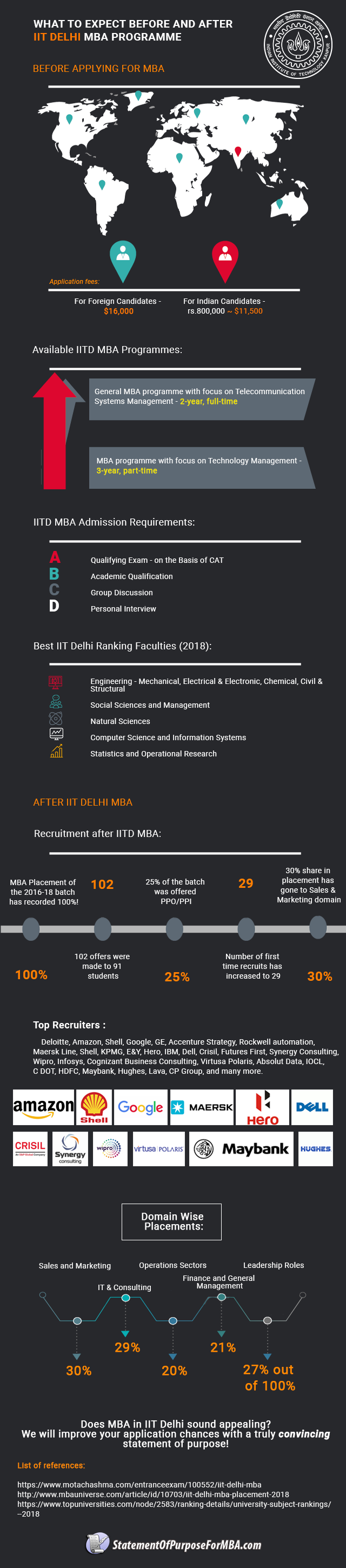 iit-delhi-mba-placements-and-admissions-criteria-in-2019-infographic-plaza