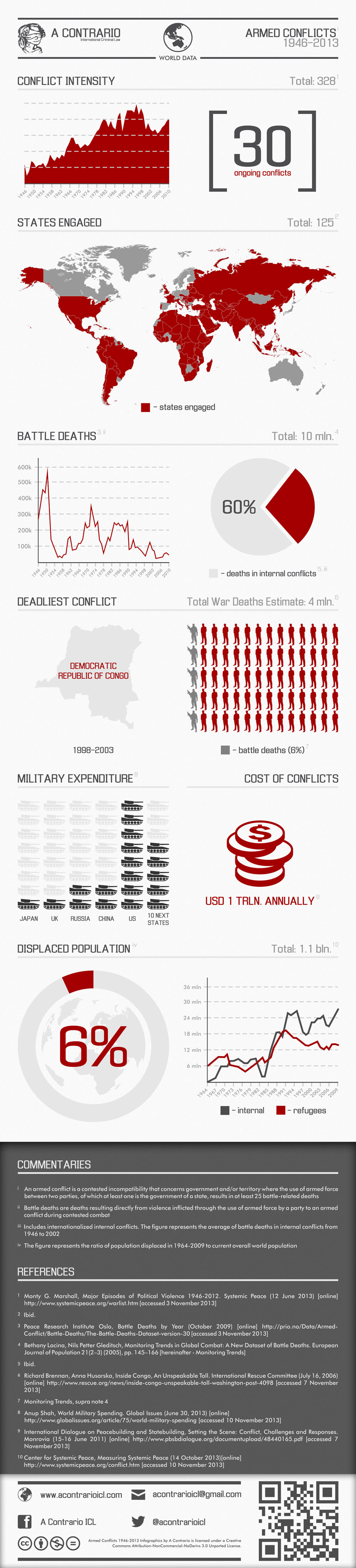 infographic-armed-conflicts
