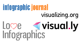 infographic-distribution-service-top-infographic-sites