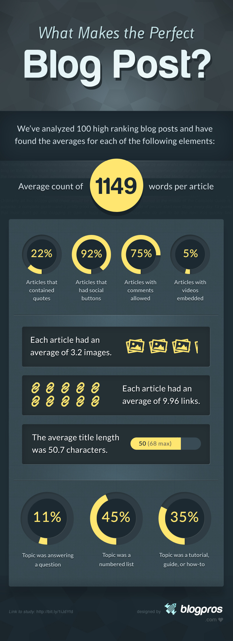 the-perfect-blog-posts-infographic
