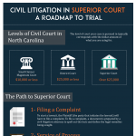 infographic_civil-litigation-superior-court-trial_the-doyle-law-offices_cary-nc