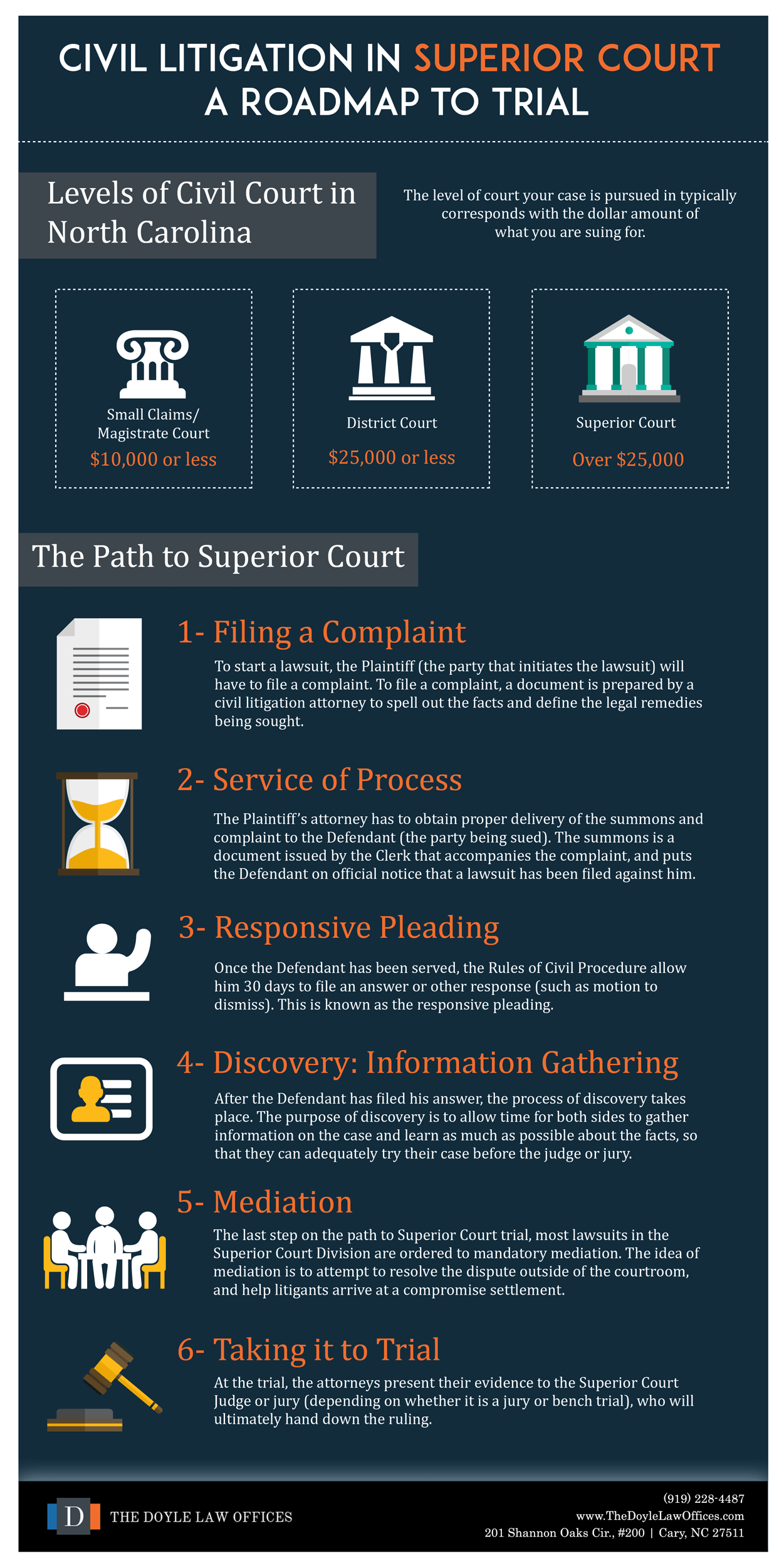 A Roadmap to Trial in NC Civil Court