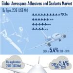infographics-global-aerospace-adhesives-seleants-market-infographic-plaza