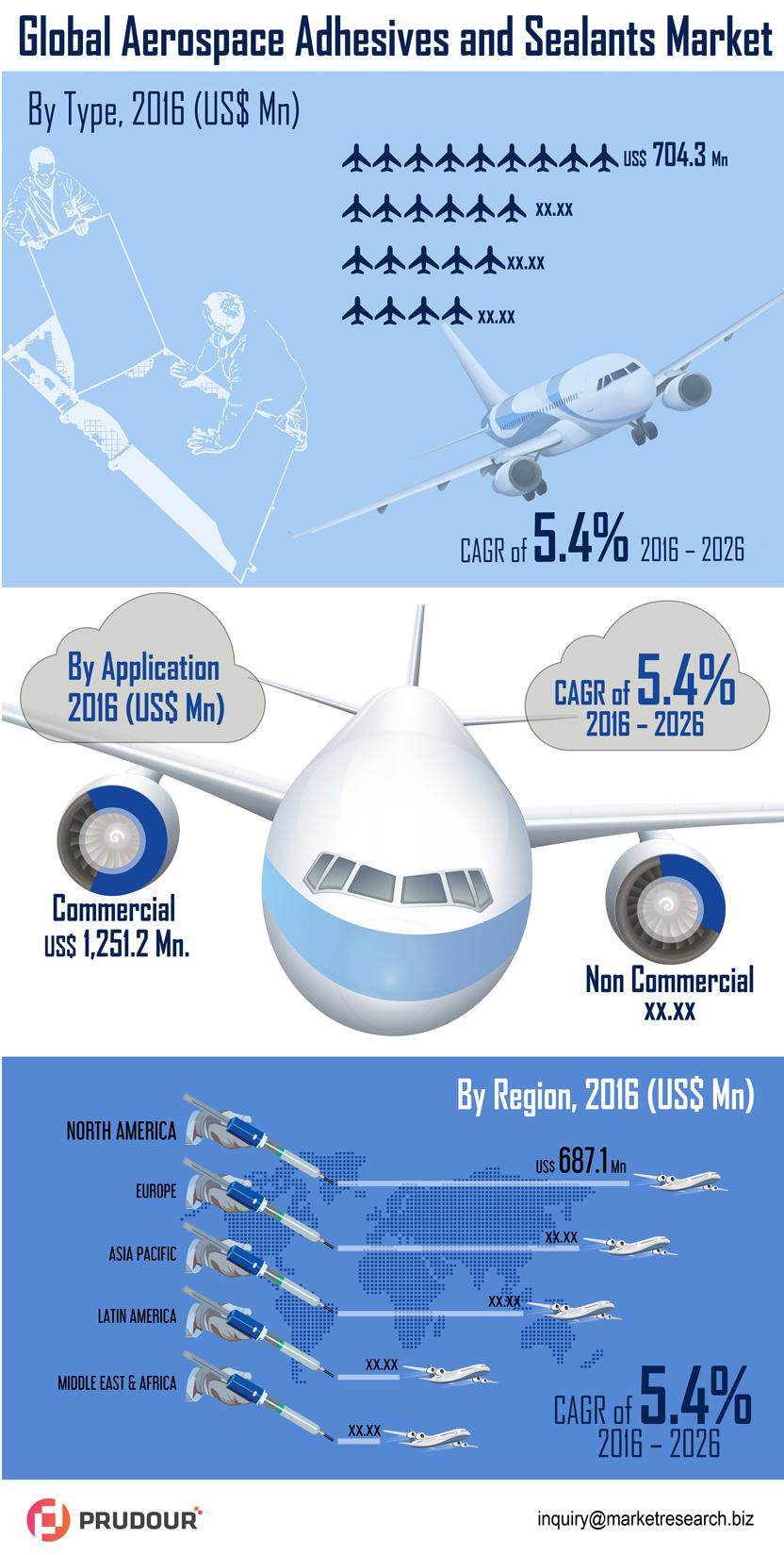 infographics-global-aerospace-adhesives-seleants-market-infographic-plaza