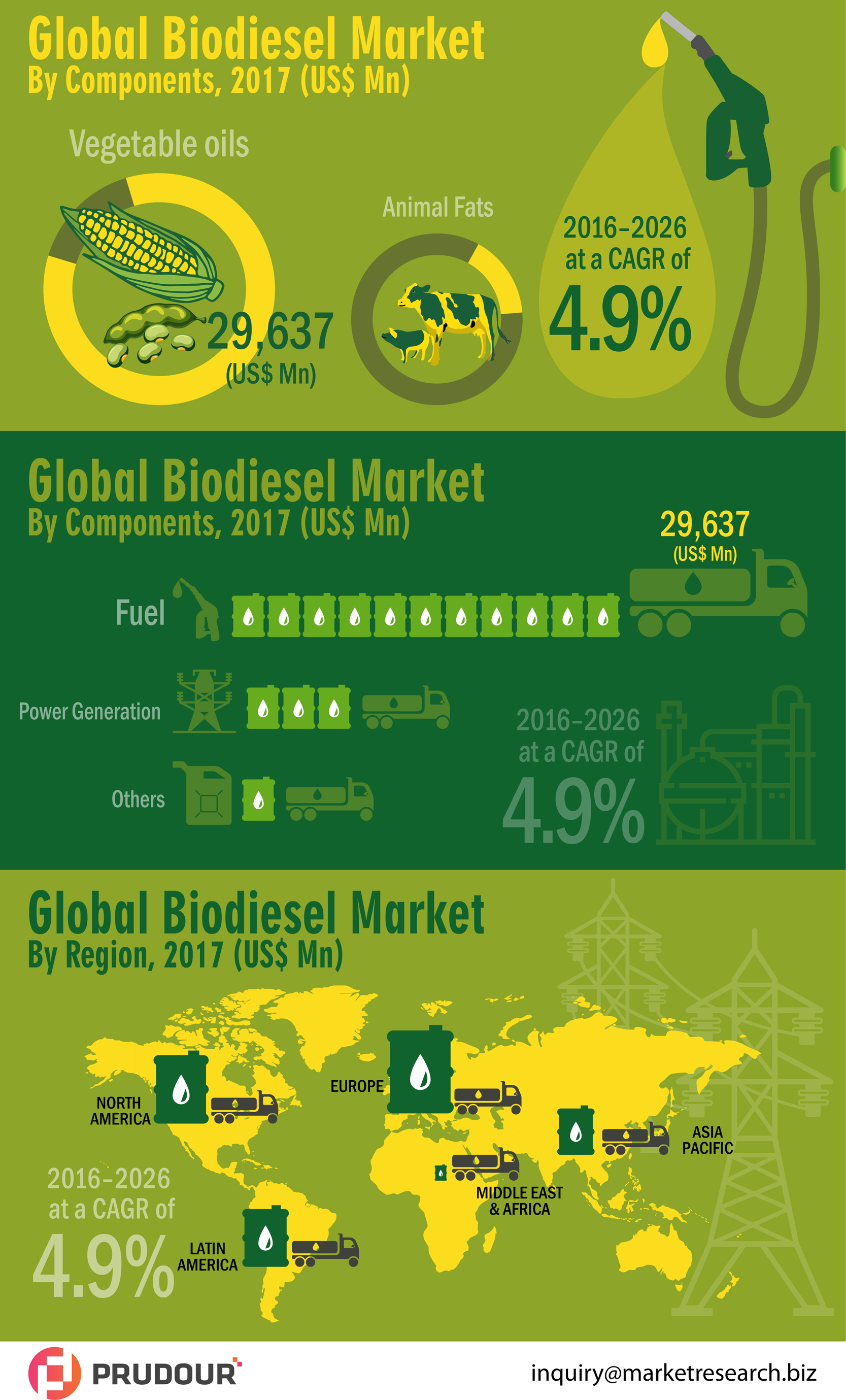 infographics-global-biodiesel-market-infographic-plaza