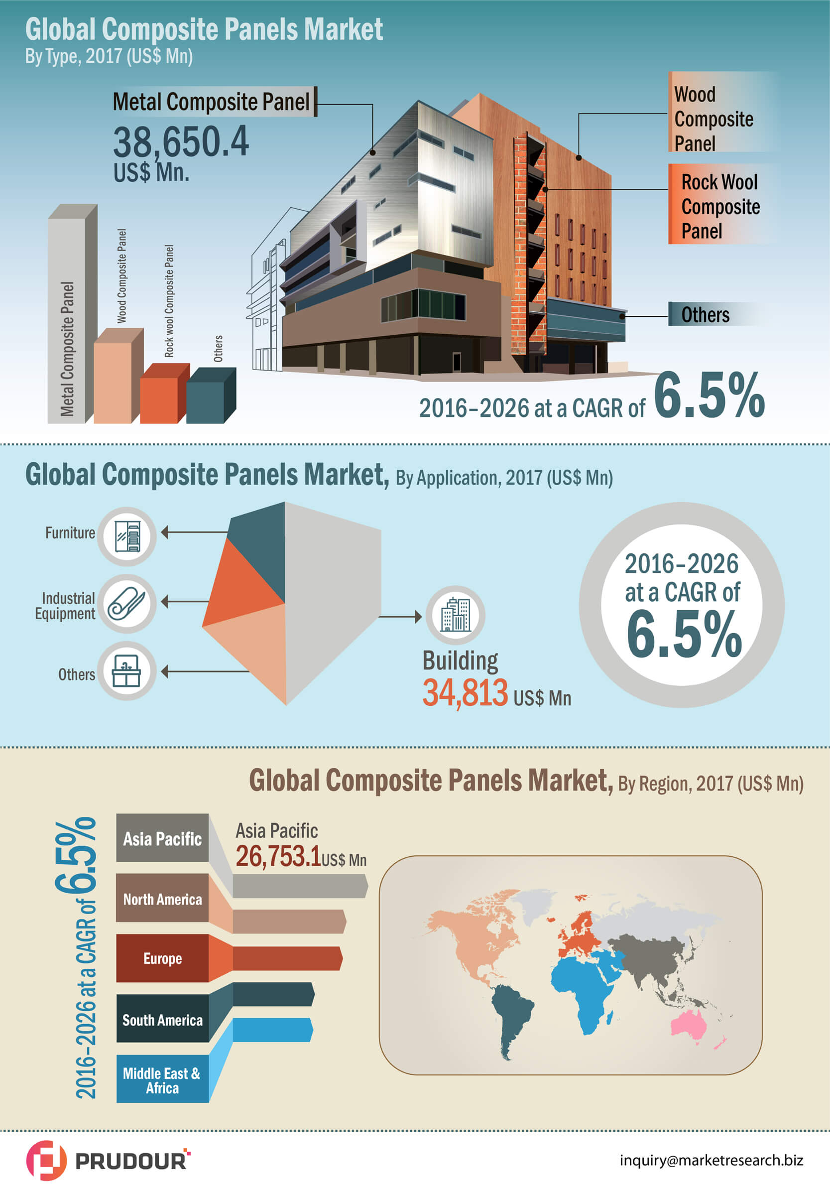infographics-global-composite-panel-market-infographic-plaza